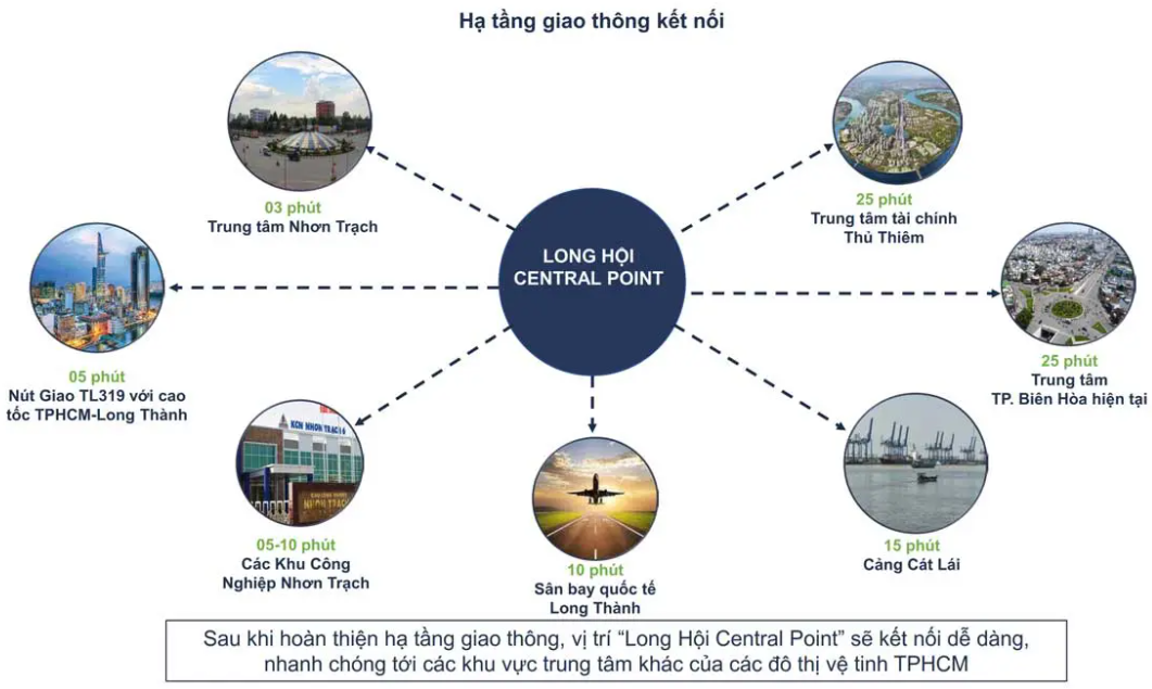 Tiện ích liên kết vùng Dự án Long Hội Central Point Nhơn Trạch Đồng NaiTiện ích liên kết vùng Dự án Long Hội Central Point Nhơn Trạch Đồng Nai